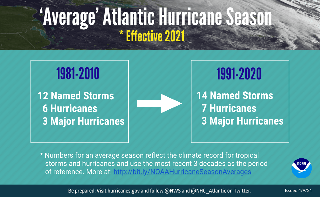 INFOGRAPHIC-040921-Hurricane-Averages-NOAA-Landscape-Native